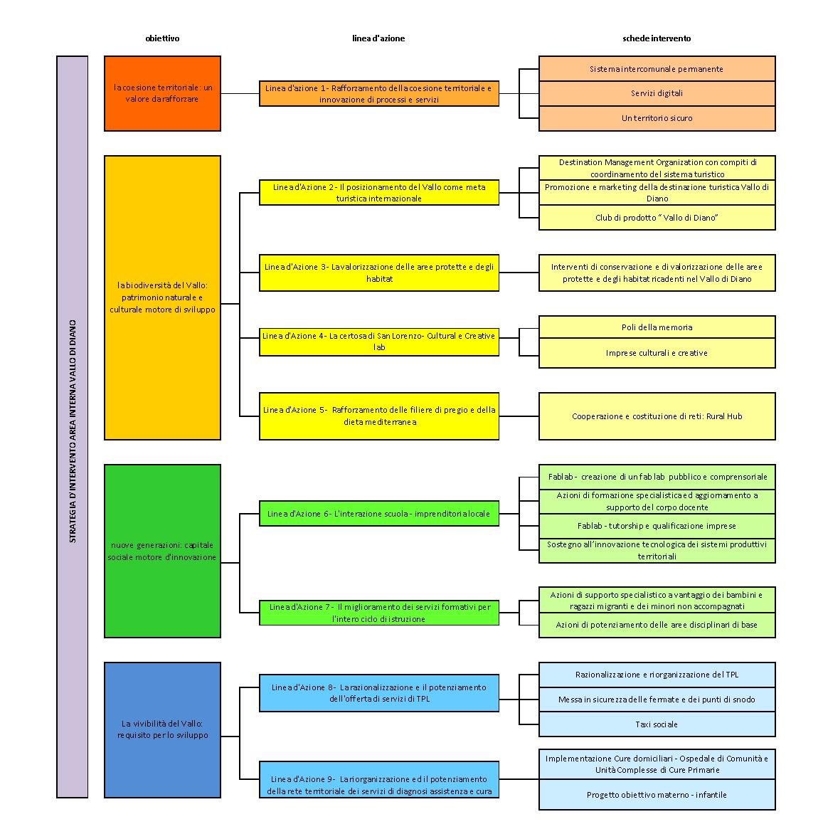 Accordo di Programma Quadro Area Interna VALLO DI DIANO